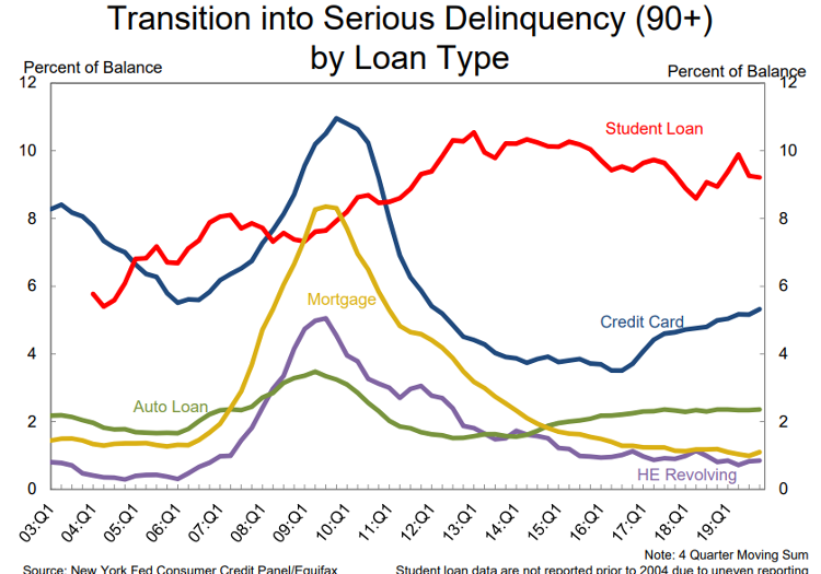 Serious Delinquency by Loan Type